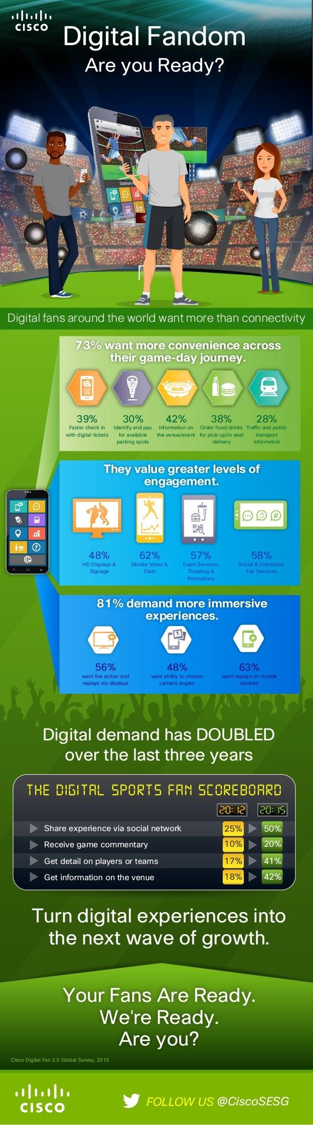 Digital Fandom Are you Ready? 10% 17% 18% 25% 20% 41% 42% 50% The Digital Sports Fan Scoreboard Share experience via socia...