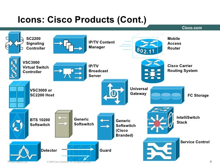 Cisco2005 Icons Q205