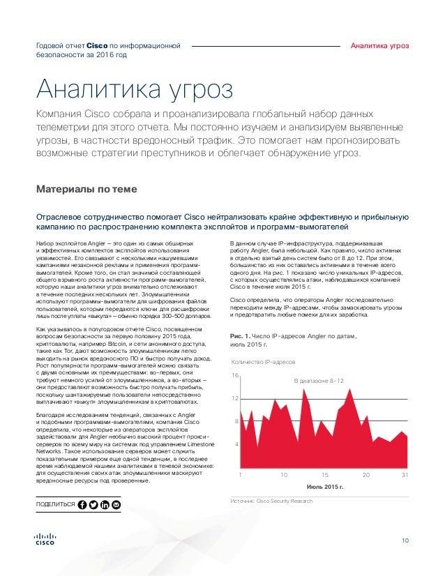10 Годовой отчет Cisco по информационной безопасности за 2016год Аналитика угроз Набор эксплойтов Angler — это один из са...