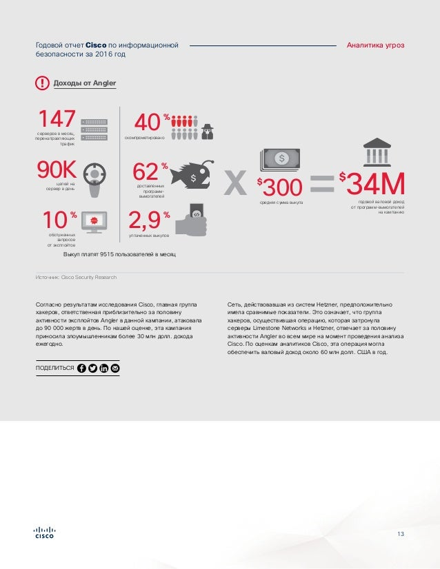 13 Годовой отчет Cisco по информационной безопасности за 2016год Аналитика угроз Согласно результатам исследования Cisco,...
