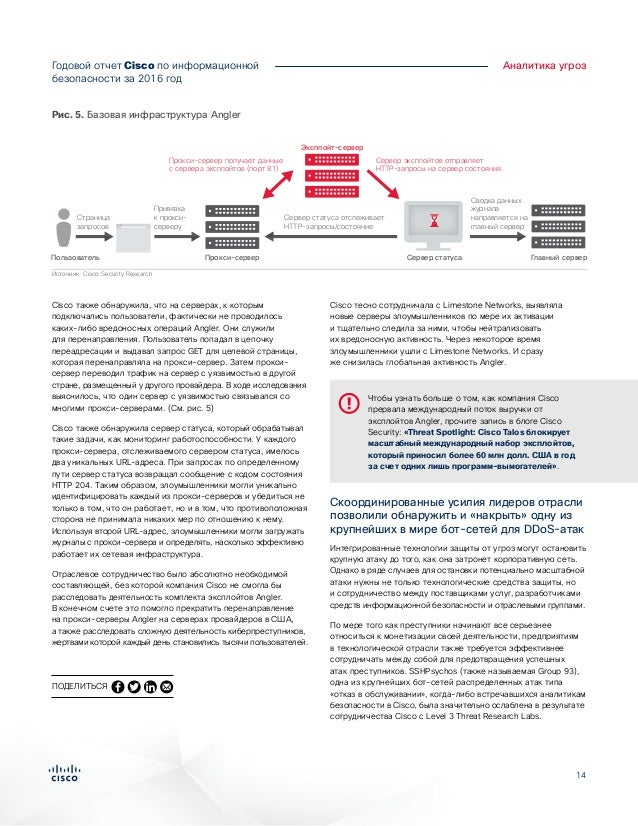 14 Годовой отчет Cisco по информационной безопасности за 2016год Аналитика угроз Cisco также обнаружила, что на серверах,...