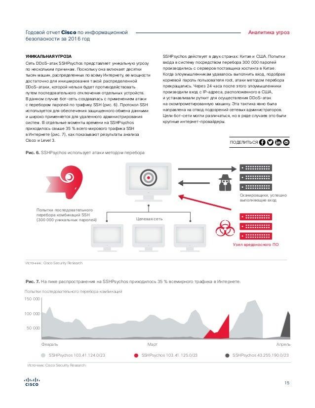 15 Годовой отчет Cisco по информационной безопасности за 2016год Аналитика угроз УНИКАЛЬНАЯ УГРОЗА Сеть DDoS-атак SSHPsyc...