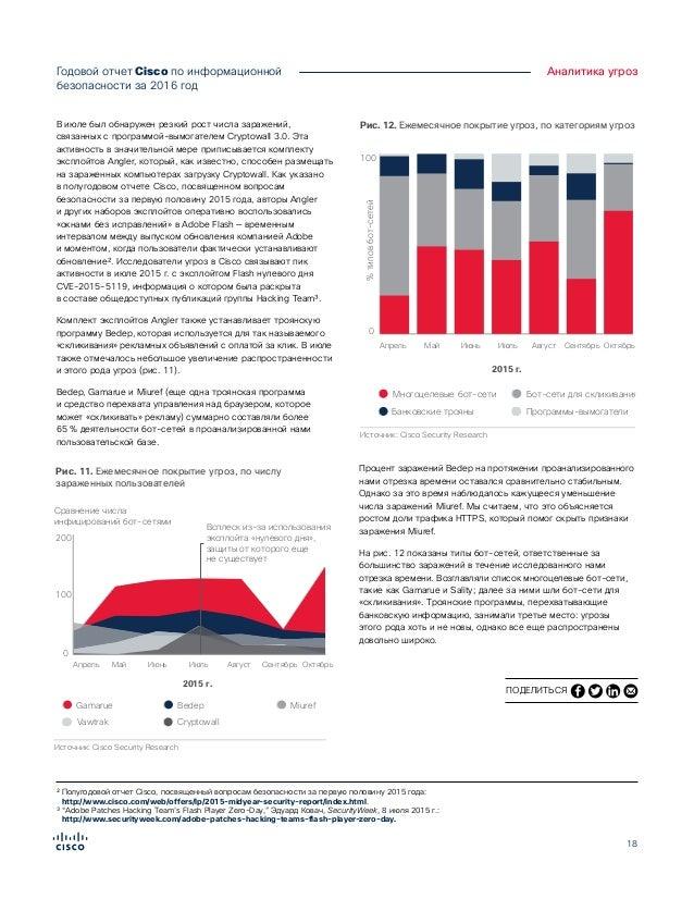 18 Годовой отчет Cisco по информационной безопасности за 2016год Аналитика угроз В июле был обнаружен резкий рост числа з...