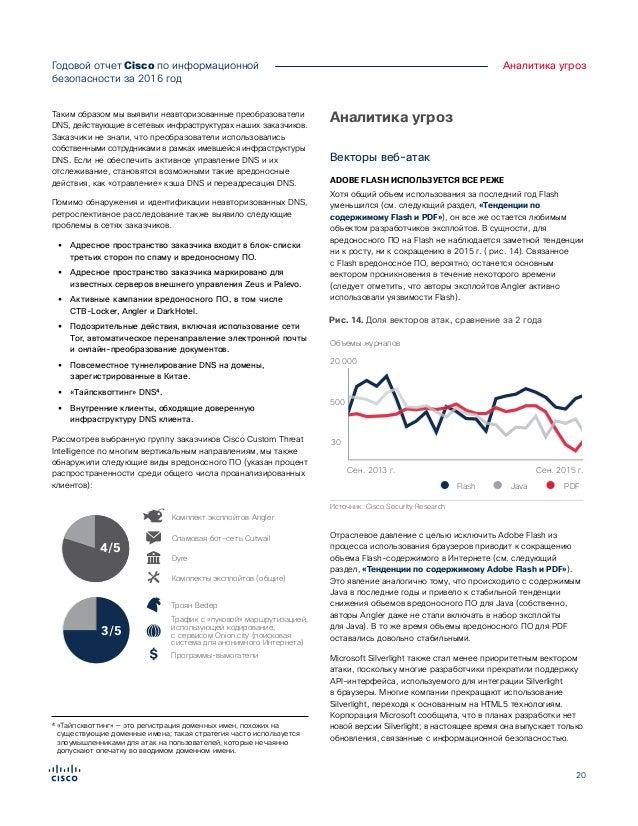 20 Годовой отчет Cisco по информационной безопасности за 2016год Аналитика угроз Таким образом мы выявили неавторизованны...