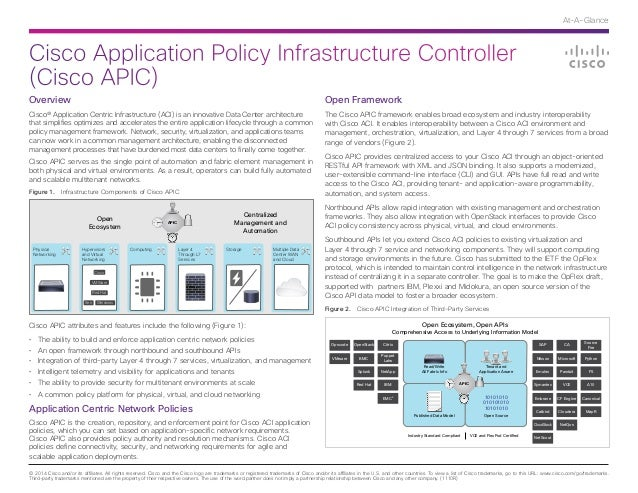 Cisco Application Policy Infrastructure Controller (Cisco APIC) © 2014 Cisco and/or its affiliates. All rights reserved. C...