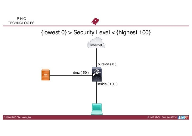 Cisco ASA Firewall Lab WorkBook
