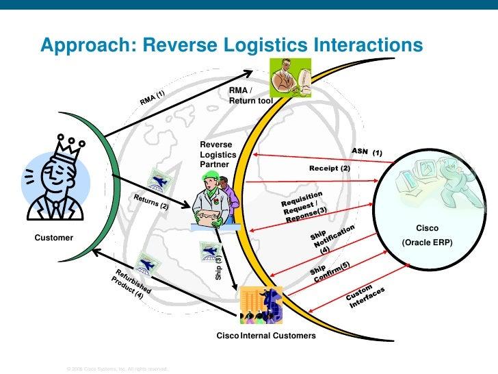 reverse logistics a review of case studies
