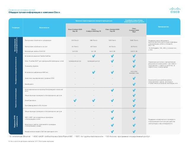 Сравнение возможностей Общедоступная информация окомпании Cisco 1 G: гигабитный Ethernet 2 ASIC UADP: Unified Access Dat...