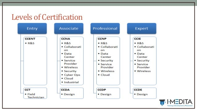 cisco certification exam code, cost and duration