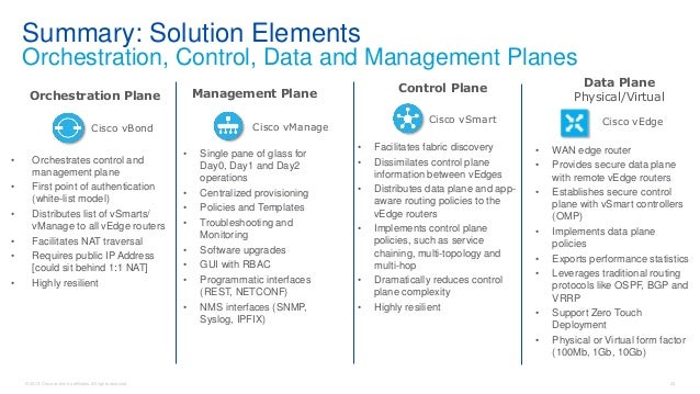 Cisco Connect Halifax 2018 Understanding Cisco's next generation sd…