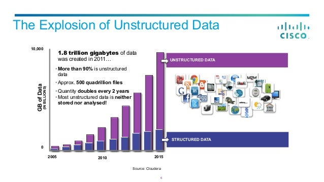 structured and unstructured data pdf