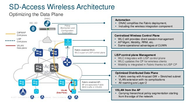 Image result for SD- access wireless architecture optimizing data plane