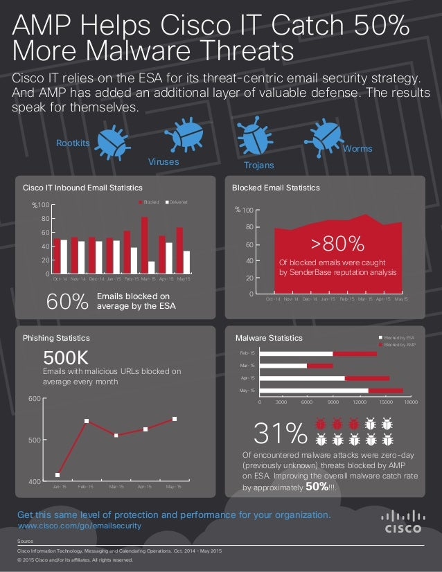 AMP Helps Cisco IT Catch 50% More Malware Threats Cisco IT relies on the ESA for its threat-centric email security strateg...