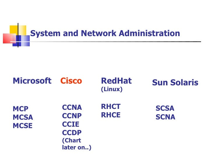 CCNA Slide 3