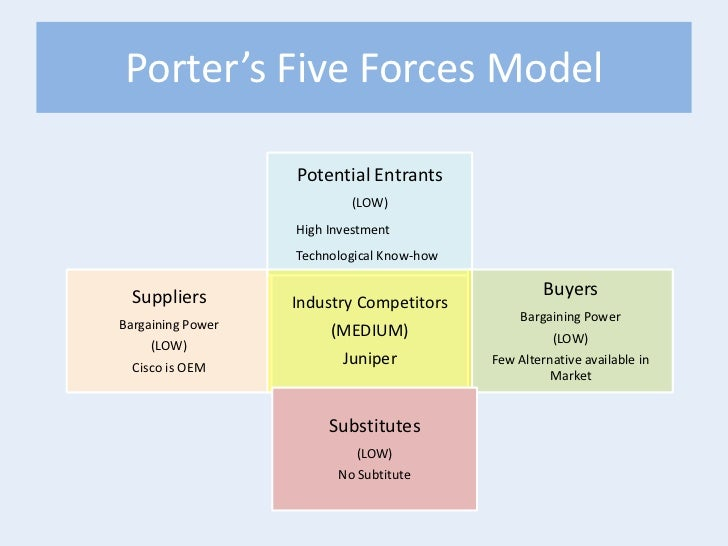 cisco five forces analysis Relationships among porter 5 forces, generic & growth strategies on strategy methods in it industry ibm acquired datapower and xiv, juniper acquired netscreen, oracle acquired sun, cisco-emc alliance, dell-emc alliance, ibm- juniper alliance, hp-intel joint development of itanium server chips,.