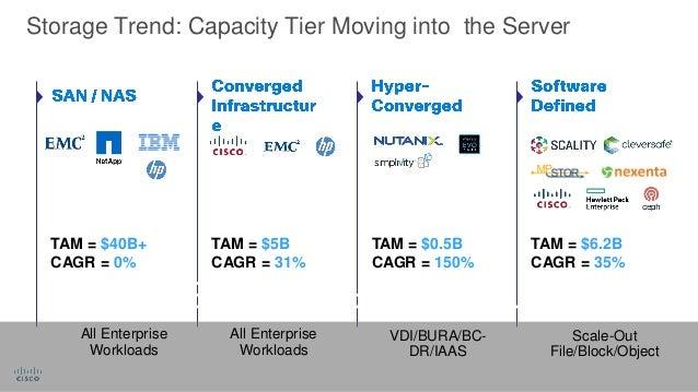 Cisco Hyperflex Software Defined Storage And Ucs Unite