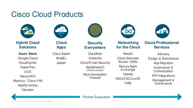 Cisco integrated system for microsoft azure stack
