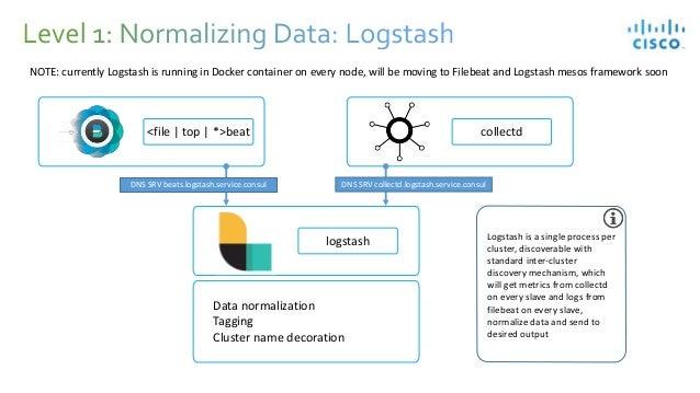 Case Study: Elasticsearch Ingest Using StreamSets @ Cisco Intercloud