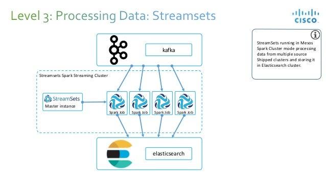 Case Study: Elasticsearch Ingest Using StreamSets @ Cisco