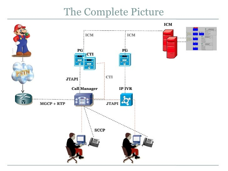 Cisco ipcc express standard 4. 0 cisco.