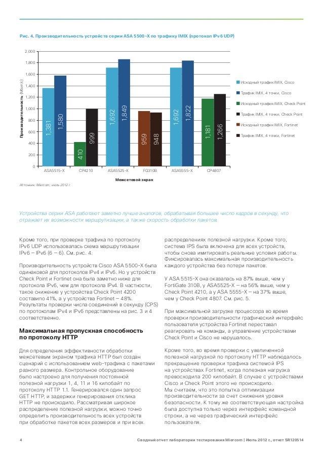 Рис. 4. Производительность устройств серии ASA 5500-X по трафику IMIX (протокол IPv6 UDP)                              2,0...