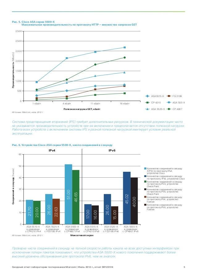 Рис. 5. Cisco ASA серии 5500-X           Максимальная производительность по протоколу HTTP — множество запросов GET       ...