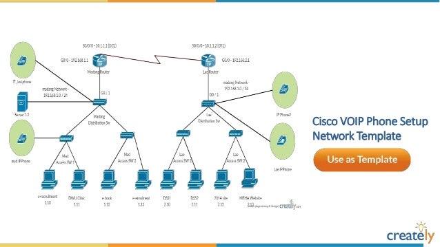 Cisco Voip Network Diagram Sample - Wiring Circuit •