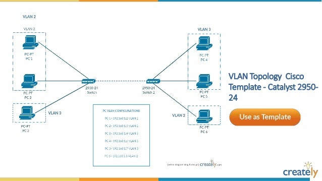 Cisco network diagram templates by creately configuring a vpn cisco network template ccuart Images
