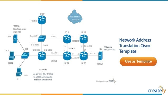 cisco network diagram templates by createlyinternet firewall deployment cisco network template