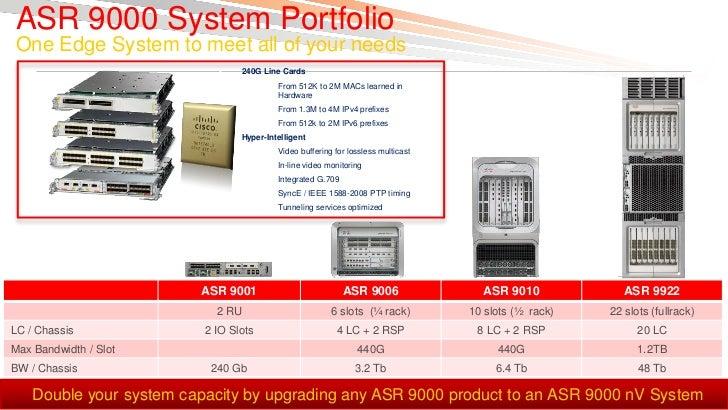 Asr 9001 slots : Slot intel i7