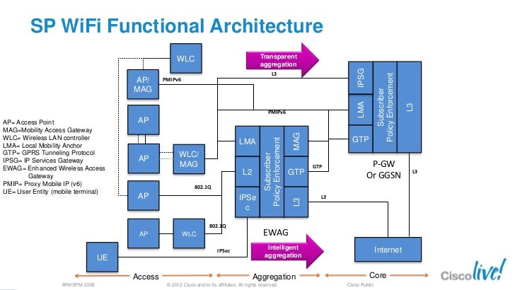 Deploying access for 3g and 4g mobile networks for Architecture 4g