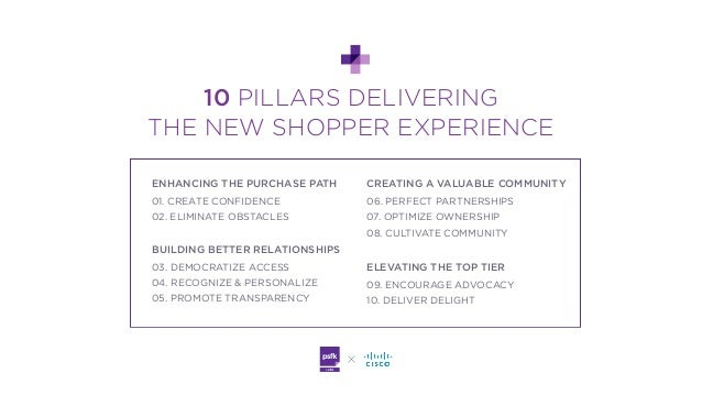 PSFK x Cisco Future of Retail: Technology Primer Slide 3