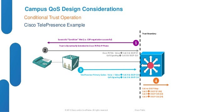 Cisco QoS: Design and Best Practices for Enterprise Networks