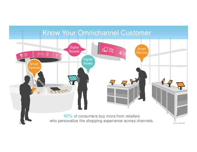 40% of consumers buy more from retailers who personalize the shopping experience across channels. Know Your Omnichannel Cu...