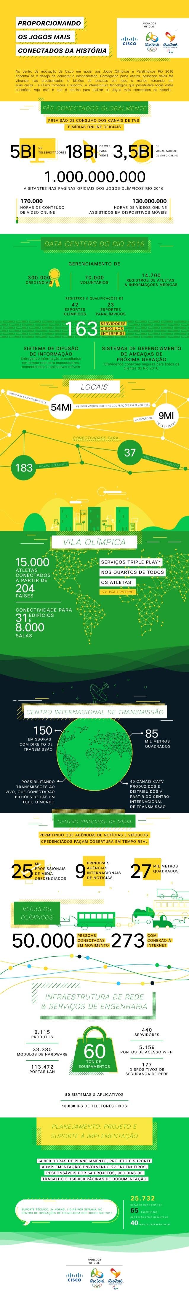 Rio 2016 em Números - Cisco