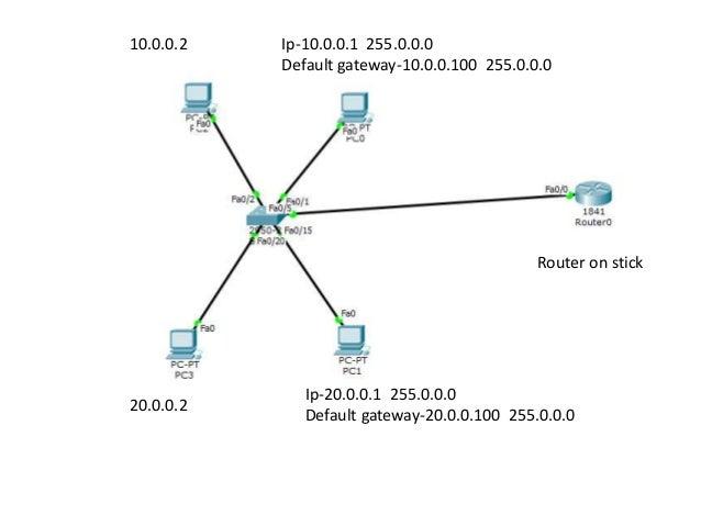 Cisco router basic
