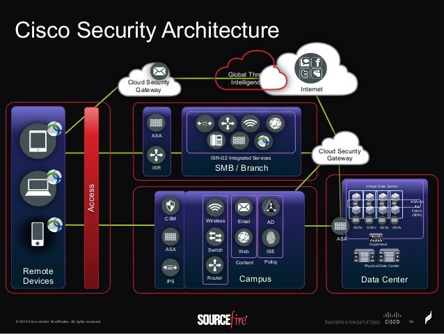 Cisco Security Architecture