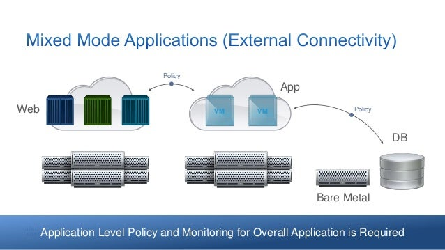 Enabling Production Grade Containerized Applications through
