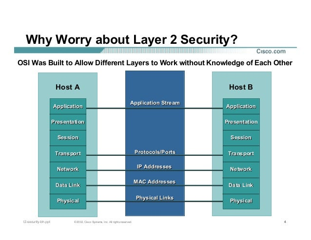Cisco systems hacking layer 2 ethernet switches