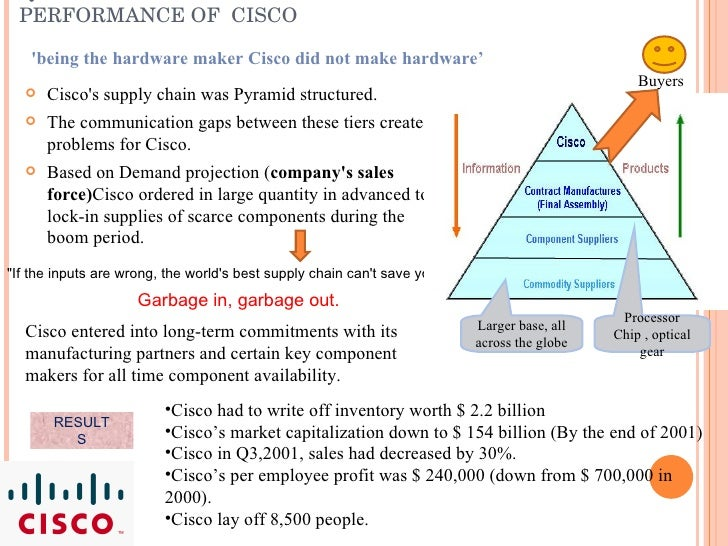supply and demand and cisco systems A summer of supply chain with cisco systems by thushan hemachandra, class of 2014 tuesday, august 13, 2013 soon after i returned from the citibank project in china about 8 weeks ago, i began my summer internship at cisco systems, one of the leading it companies in the world.