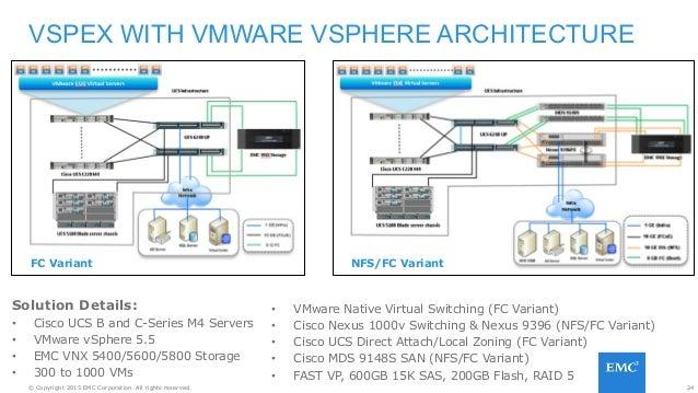 Cisco UCS Solution EMC World 2015