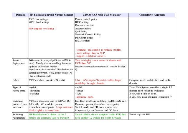 Cisco UCS vs HP Virtual Connect