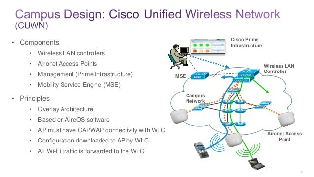 Cisco Unified Wireless Network and Converged access – Design session
