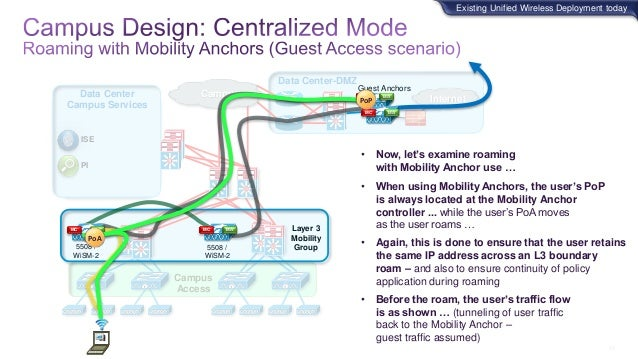 Cisco Unified Wireless Network and Converged access – Design