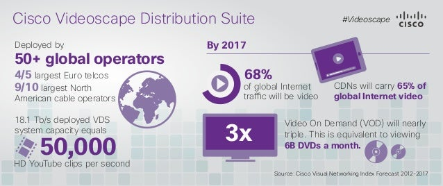 Cisco Videoscape Distribution Suite Deployed by  50+ global operators 4/5 largest Euro telcos 9/10 largest North  American...