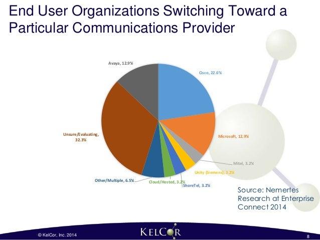Cisco vs  Microsoft - Strategic Decisions for a Unified
