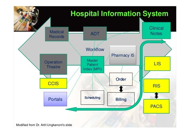 Clinical Information Systems Hospital Information Systems