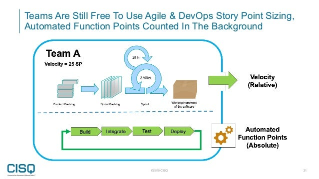 Teams Are Still Free To Use Agile & DevOps Story Point Sizing, Automated Function Points Counted In The Background ©2019 C...