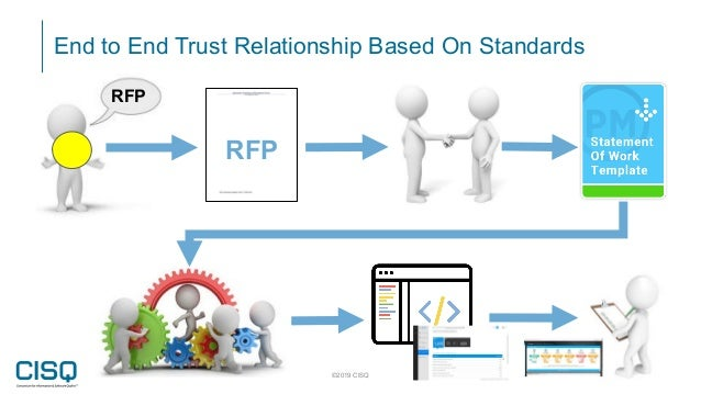 End to End Trust Relationship Based On Standards ©2019 CISQ 25 RFP RFP