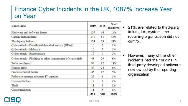 Finance Cyber Incidents in the UK, 1087% Increase Year on Year ©2019 CISQ 3 • 21%, are related to third-party failure, i.e...
